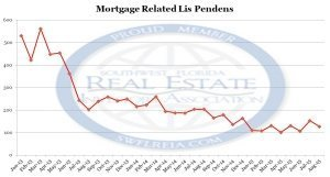 Lee County Florida Foreclosures