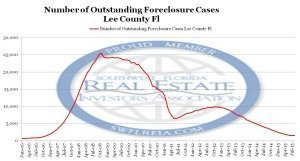 August 2015 Lee County Foreclosure Backlog