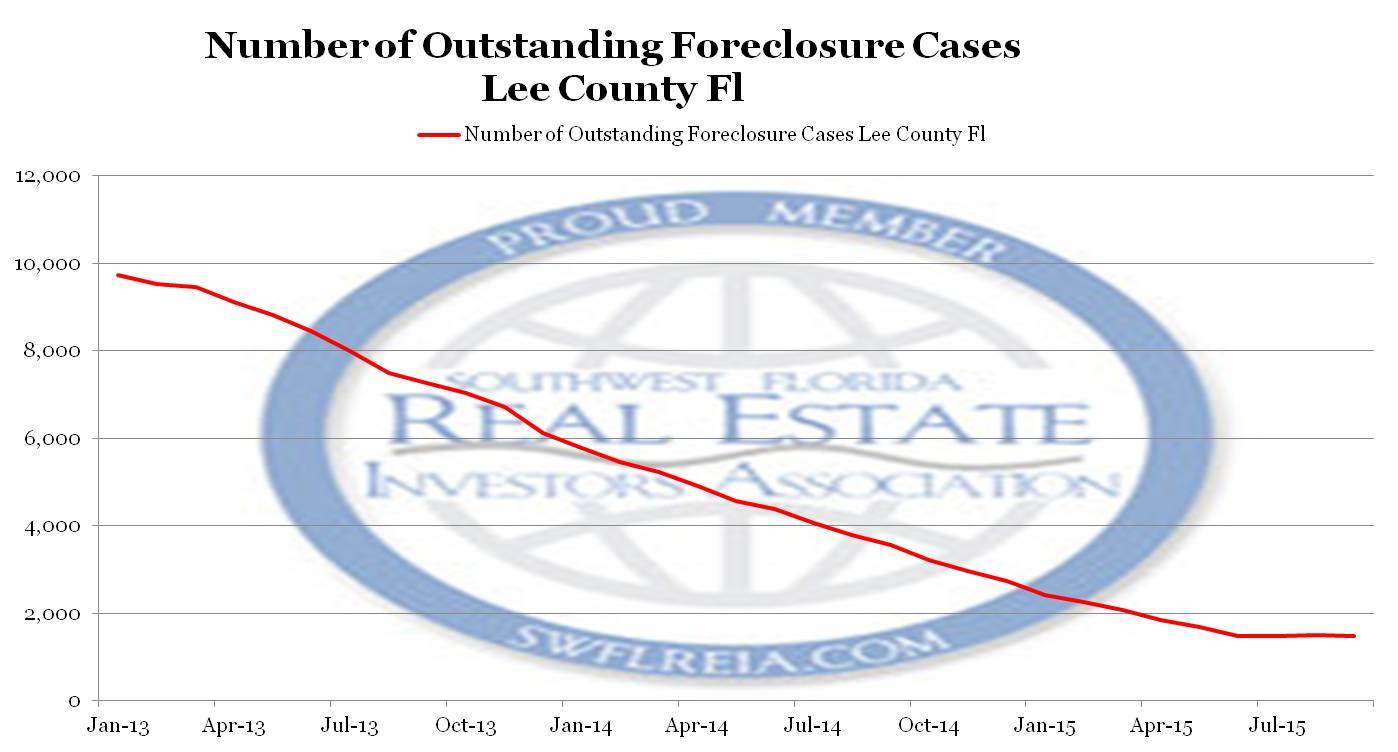 Lee County Foreclosure Backlog