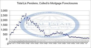 September 2015 Lee County Florida Foreclosure Trend Report