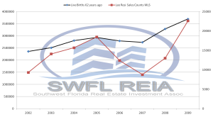 SWFL Real Estate Market
