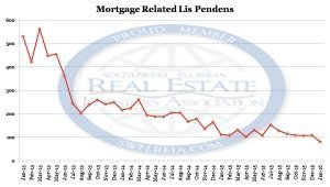 January 2016 Lee County Fl Foreclosure Trend