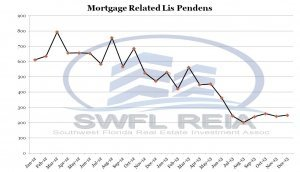 February 2016 Lee County Fl Foreclosure Trend Report