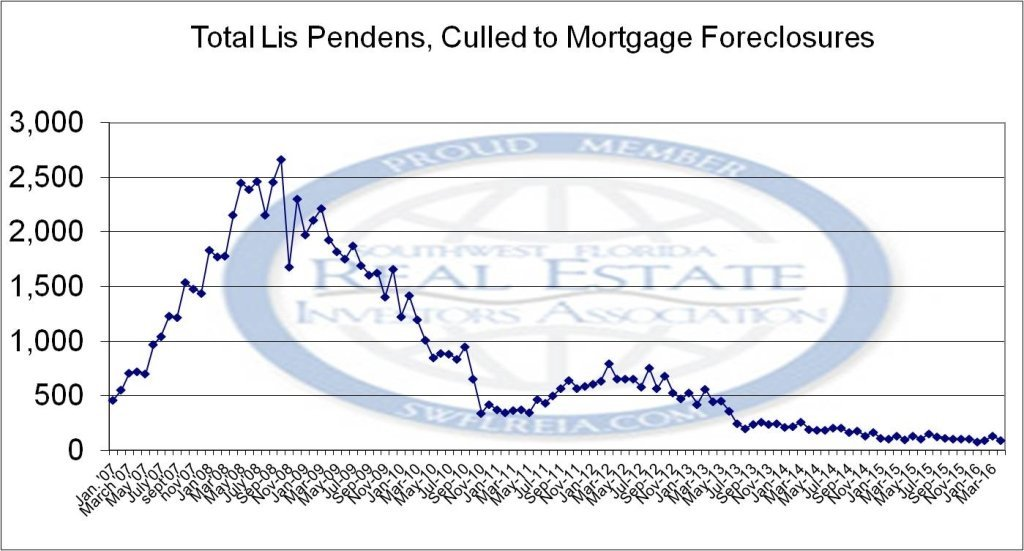 April 2016 Lee County Foreclosure Trend Report