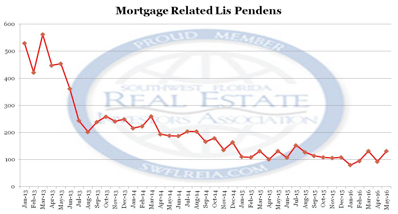 Lee County Florida Foreclosure Trend Report May 2016