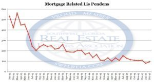 Lee County Fl Foreclosure