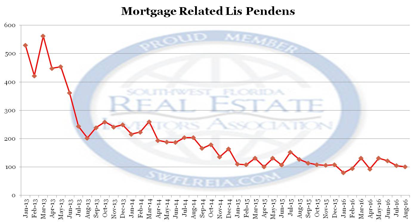2016 Lee County FlForeclosure Trend Report