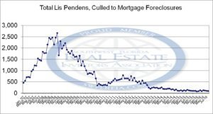 September 2016 Lee County Fl Foreclosure Trend Report