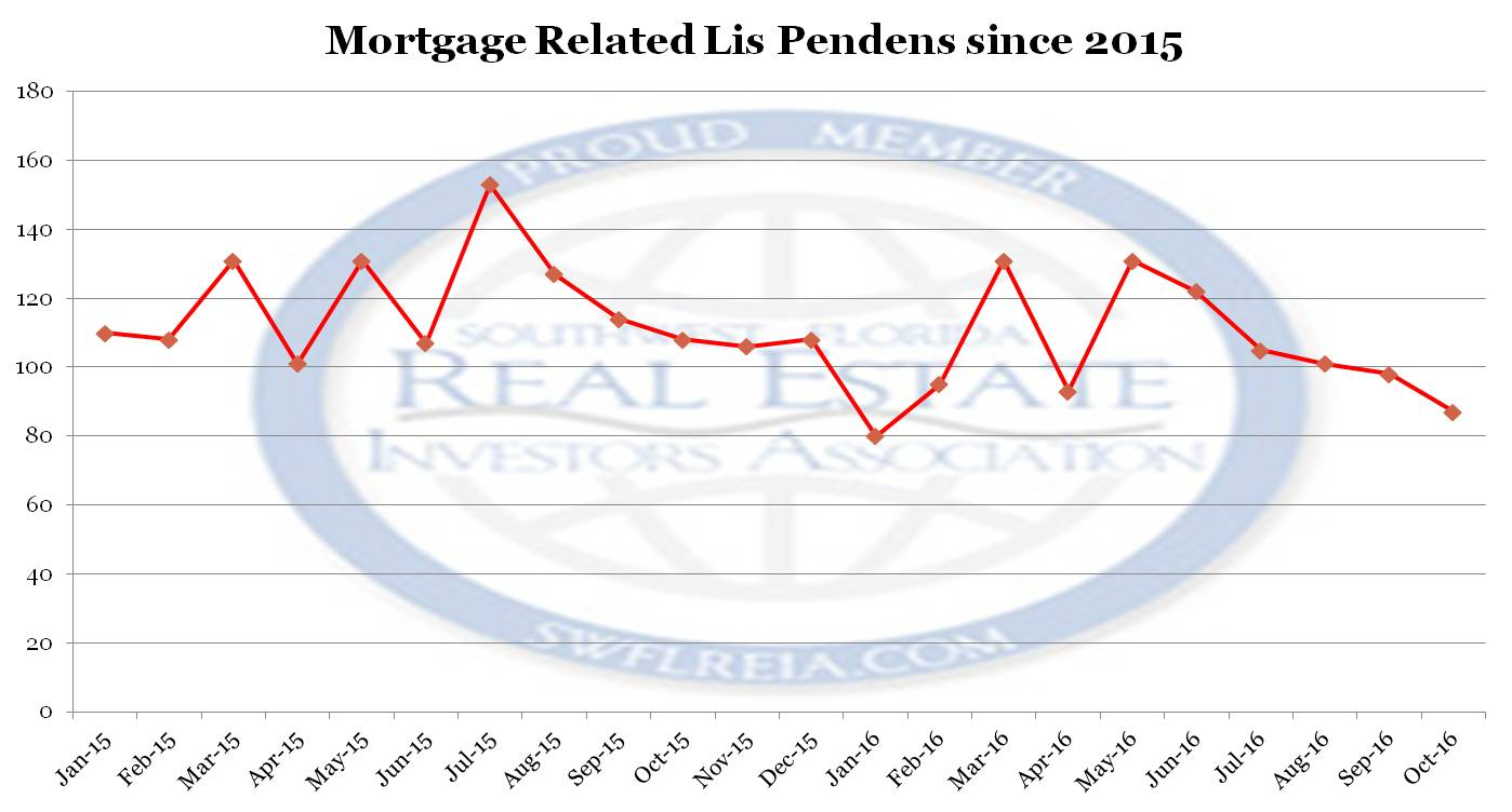 2016 Lee County Foreclosure Report