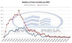 Lee County Florida 2016 REO Sales