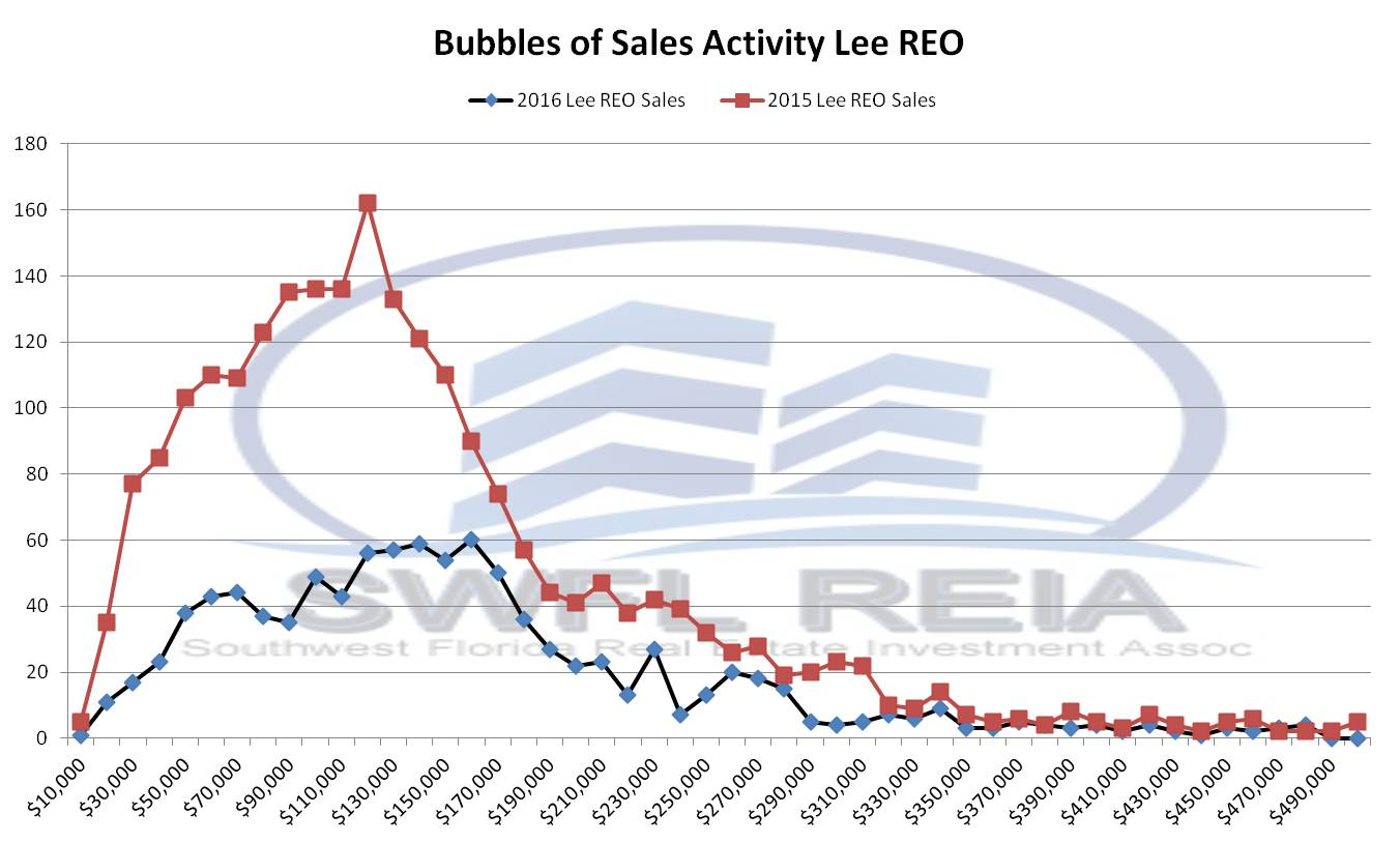 Lee County Florida 2016 REO Sales