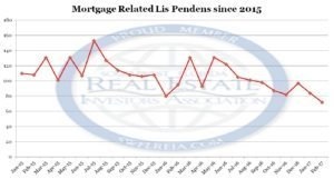 February 2017 Lee County FlForeclosure Trend Report