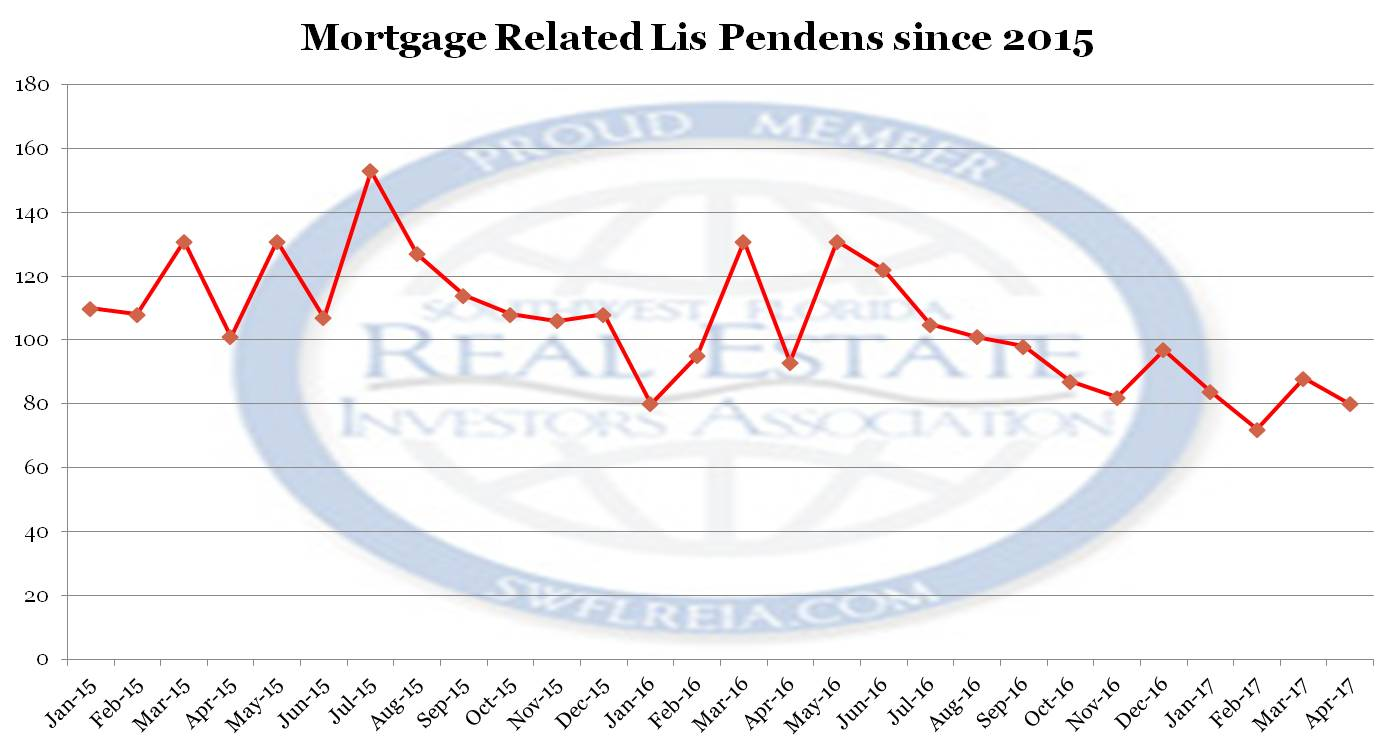 the April 2017 Lee County Fl Foreclosure Trend Report