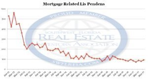 Lee County Fl Foreclosure Trend Report