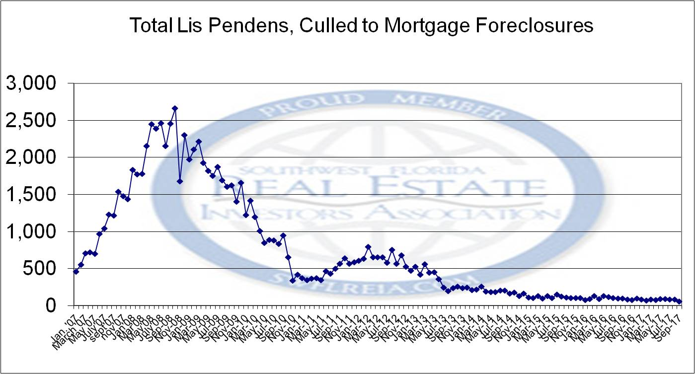 Foreclosure Trend Report