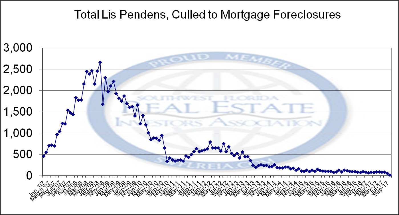 October 2017 Lee County Foreclosure Trend Report