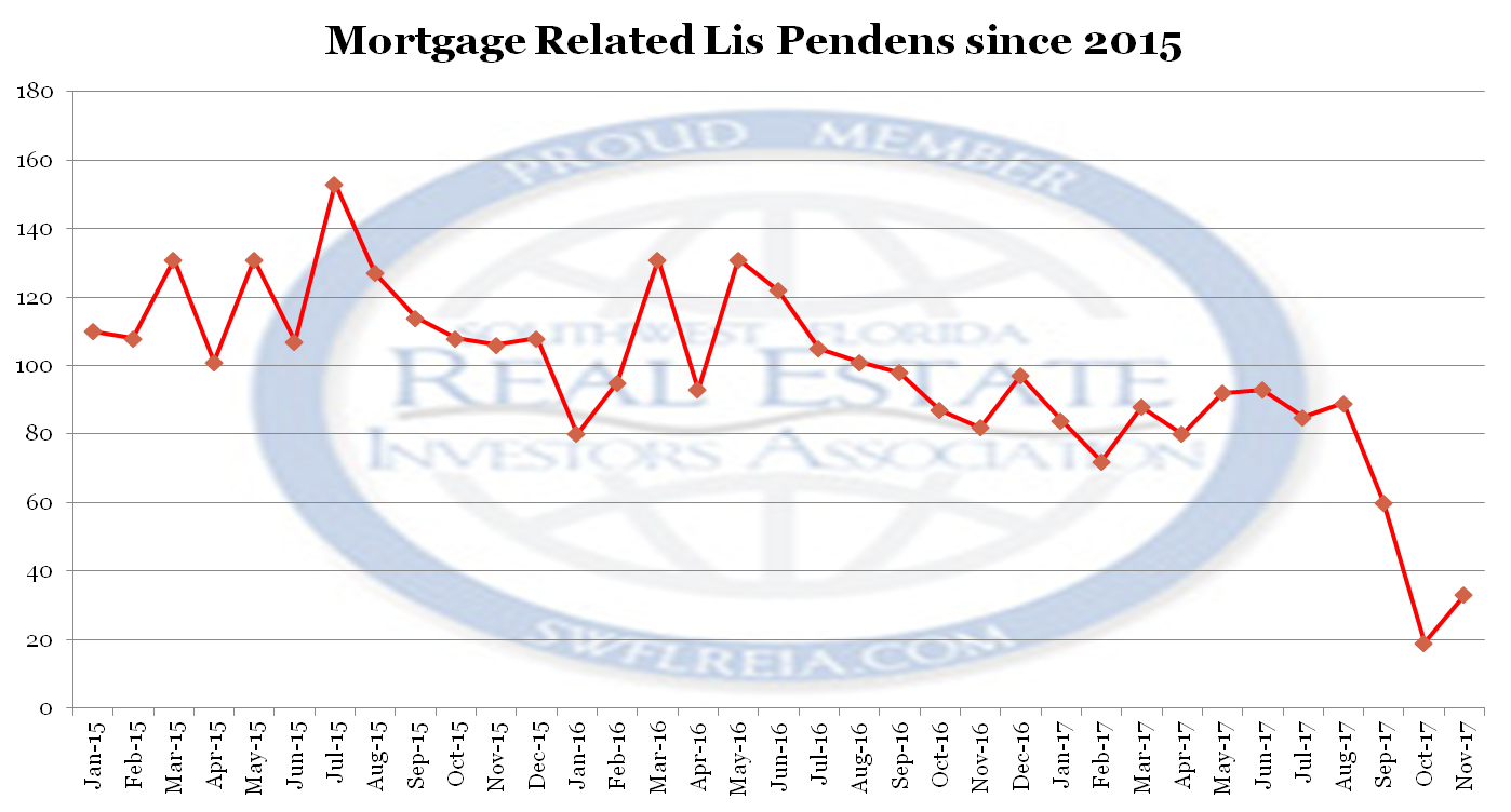 Lee County Fl Foreclosure Trend