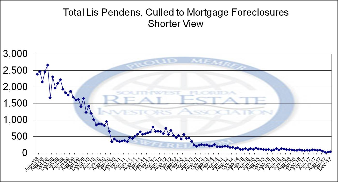 Foreclosure Trend Report for December 2017