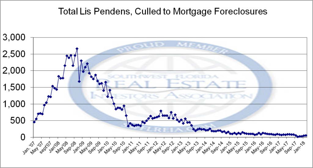 February 2018 Lee County Foreclosure Report