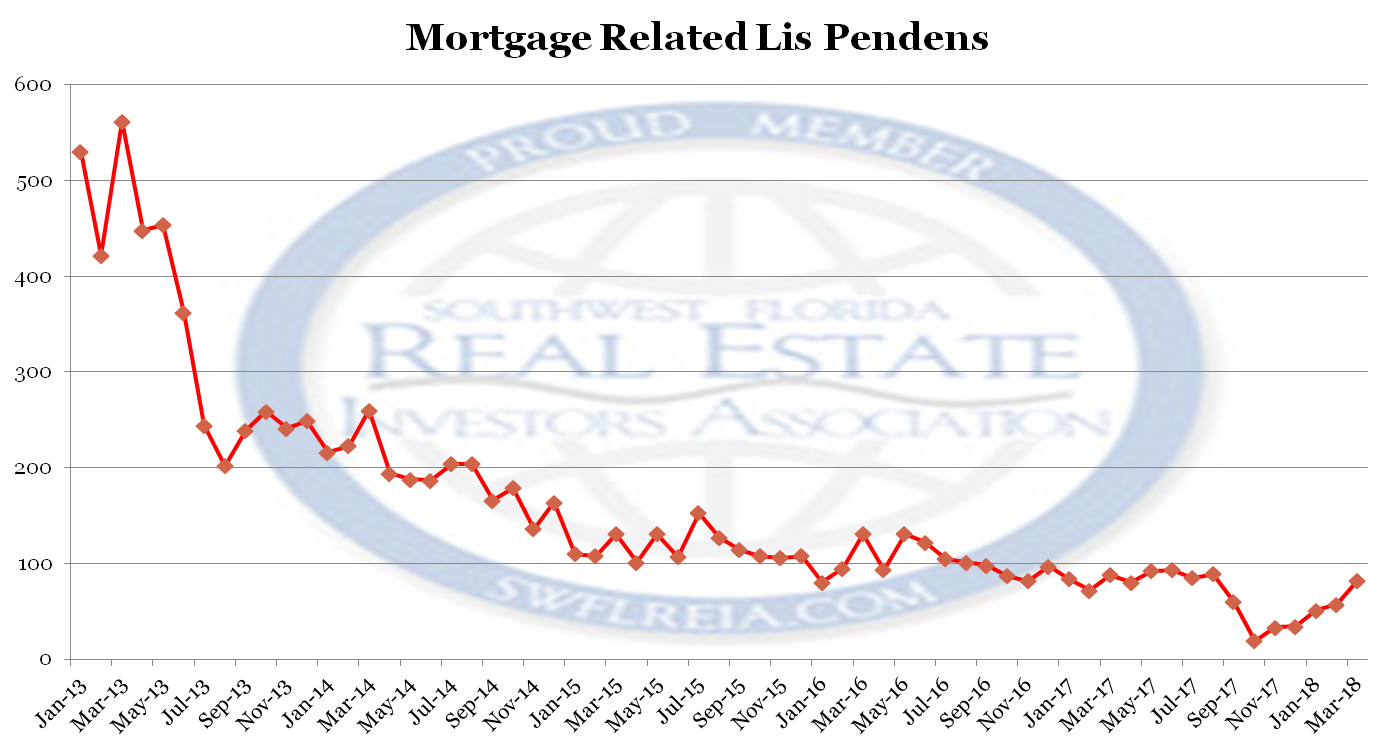 Lee County Florida Foreclosure Trend Report for March 2018