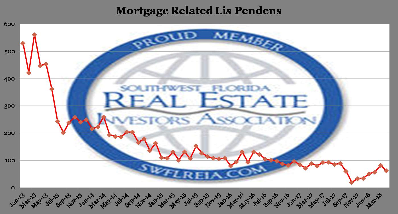 April 2018 Lee County Florida Foreclosure Trend Report