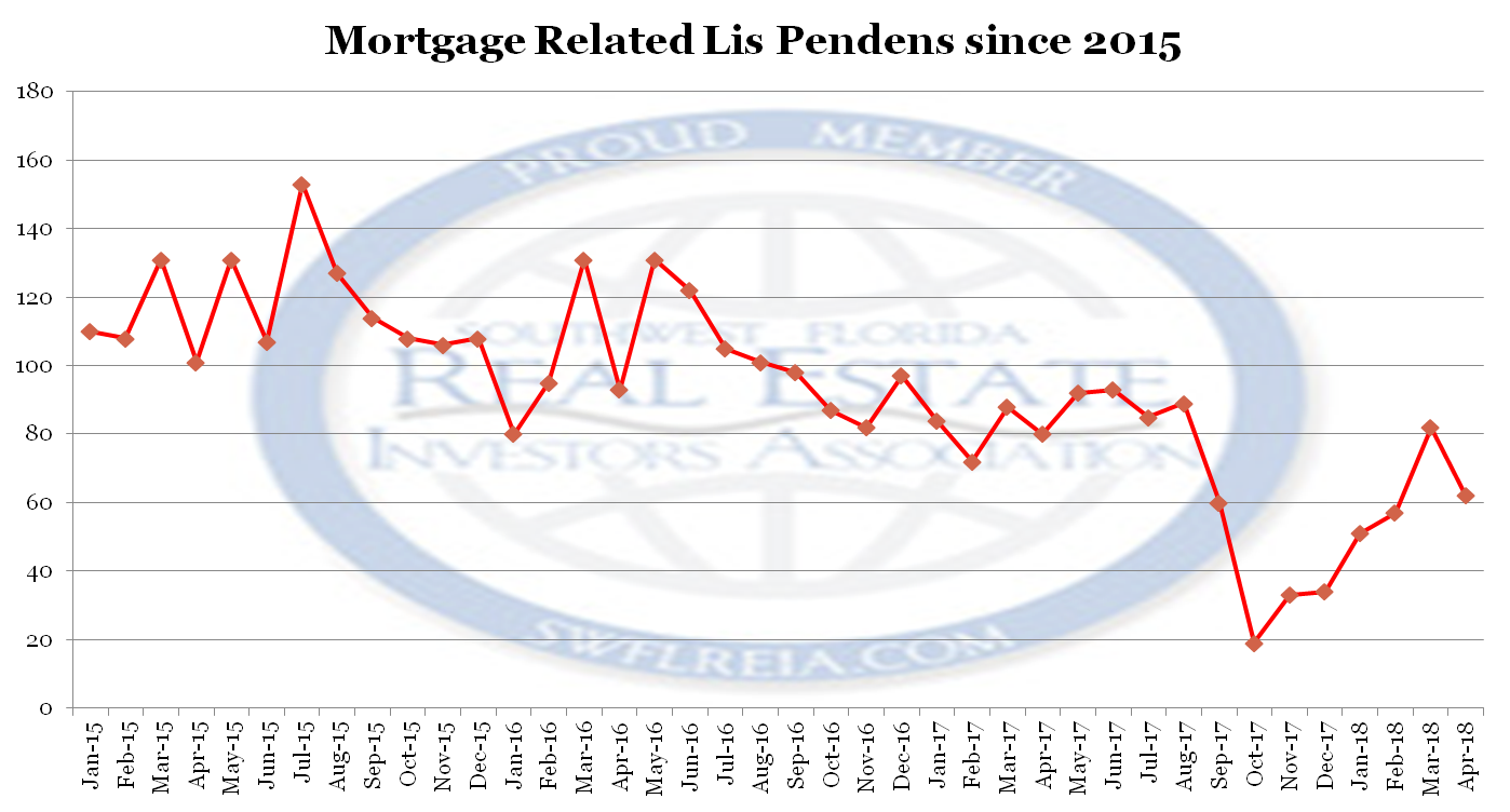 April 2018 Lee County Florida Foreclosure Trend Report