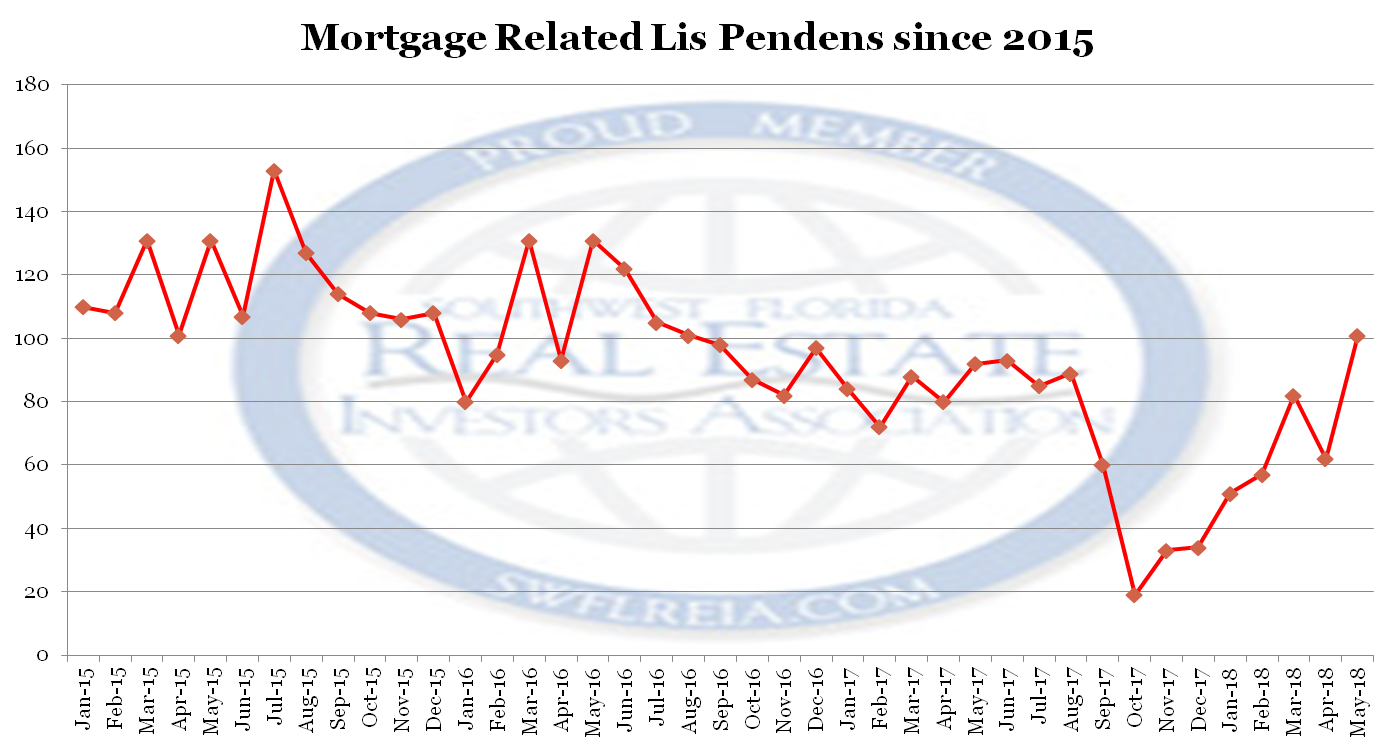 May 2018 Lee County Florida Foreclosure Report
