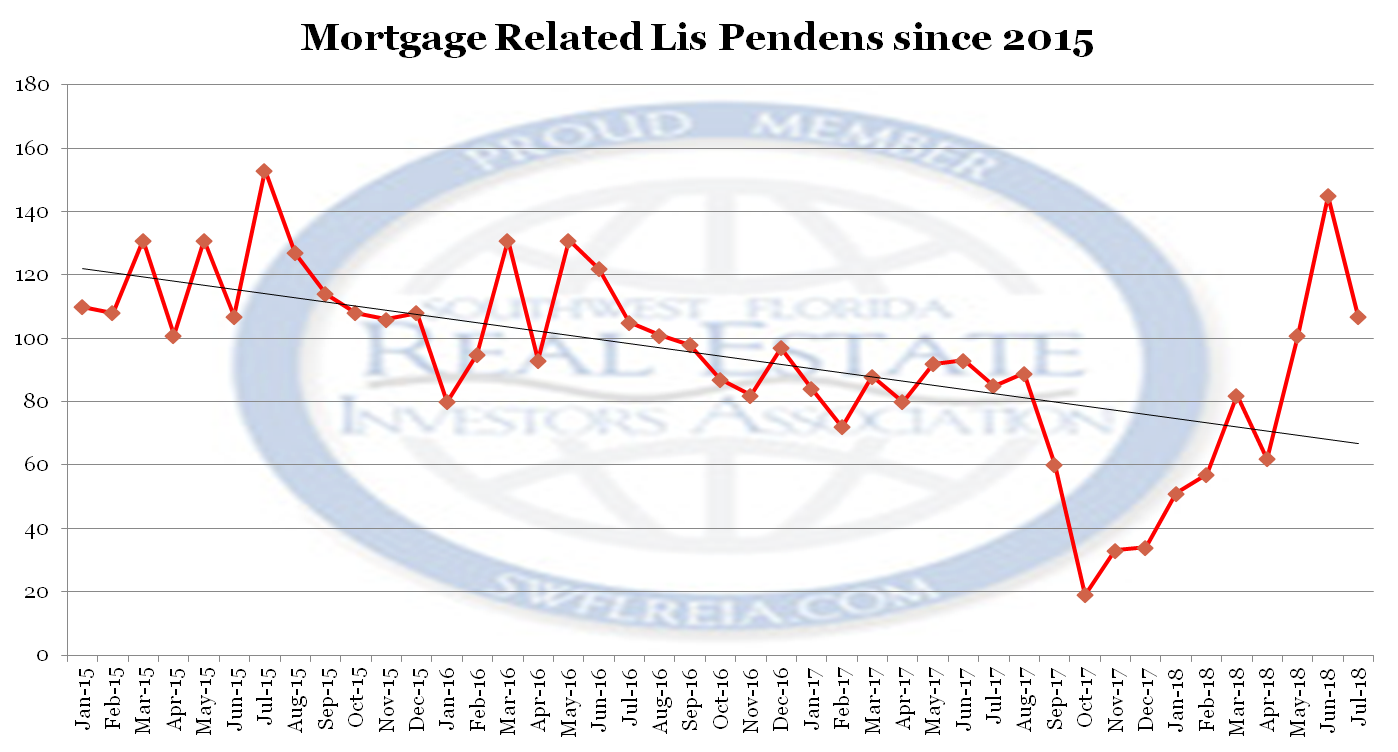 July 2018 Lee County Fl Foreclosure Report
