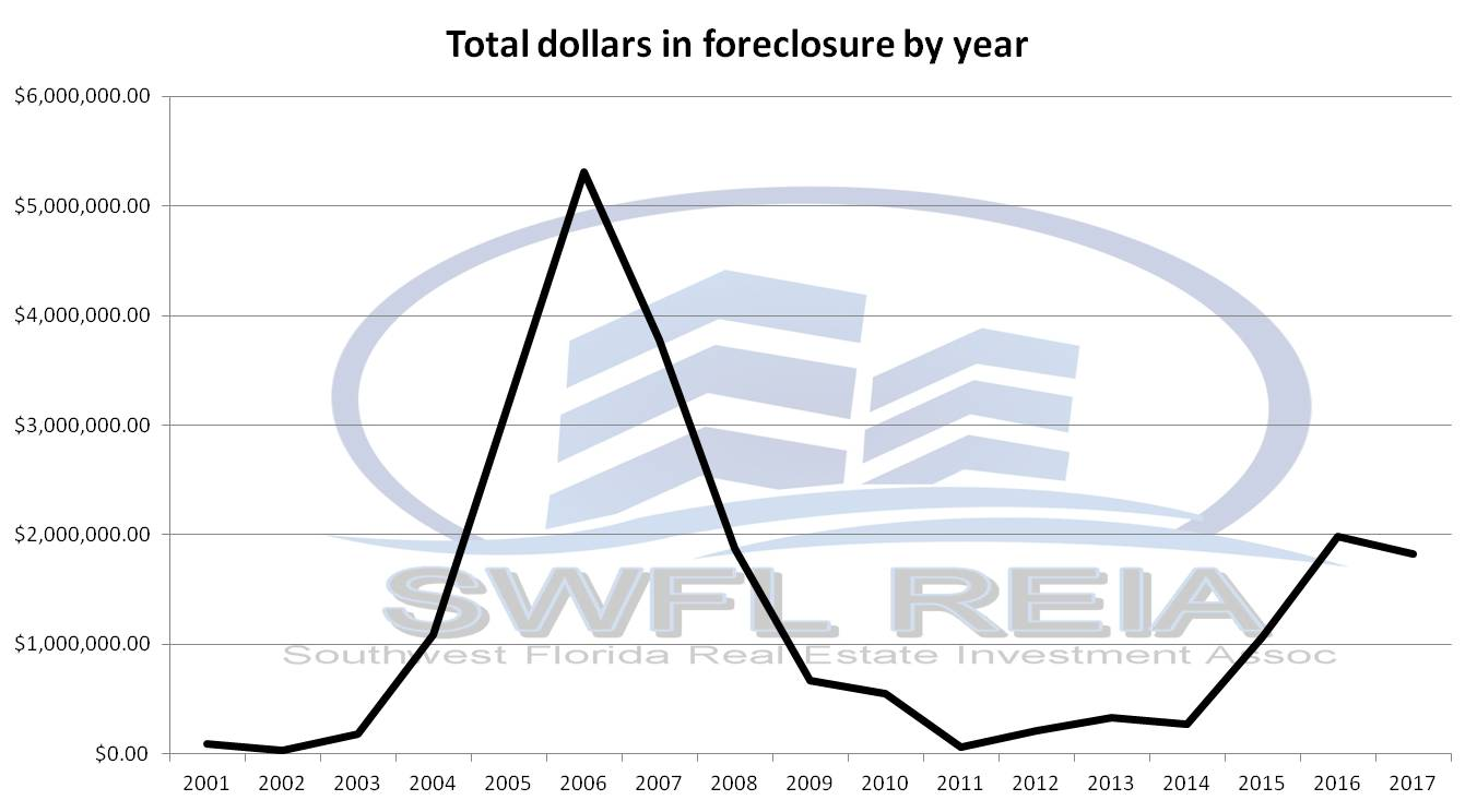 June 2018 Lee County Foreclosure