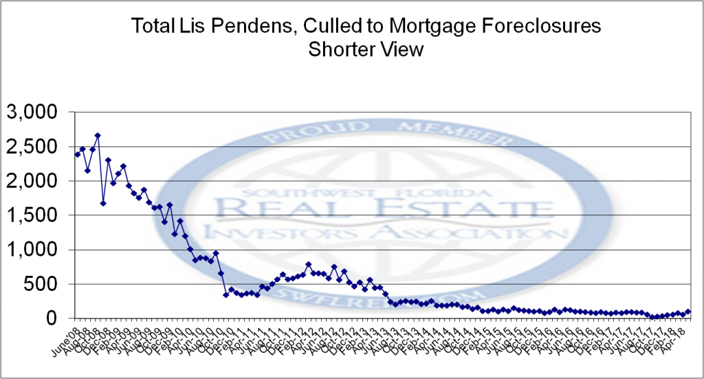 June 2018 Lee County Fl Foreclosure Report