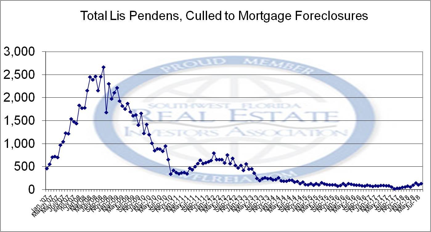 August 2018 Foreclosure Report