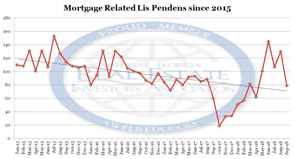 September 2018 Lee County Foreclosures