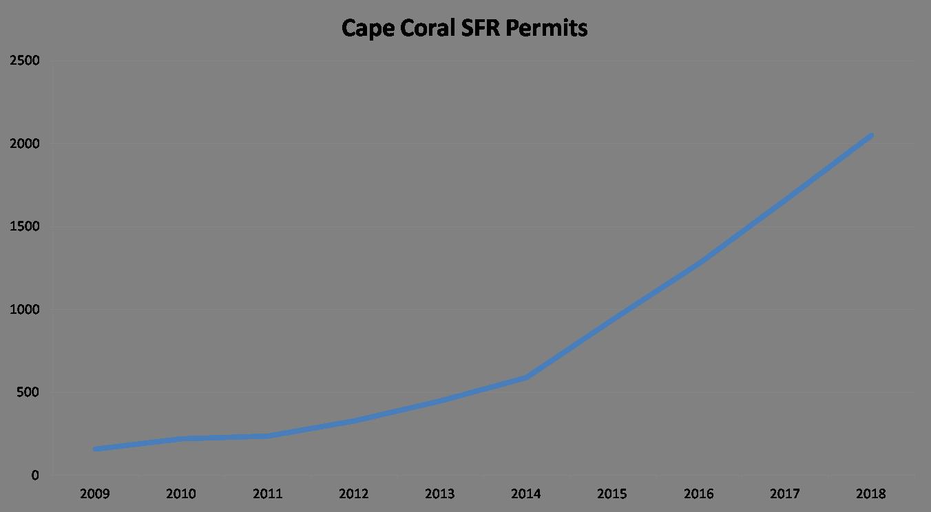 The future of the SWFL housing market 2019 Cape Coral permits 2009 thru 2018