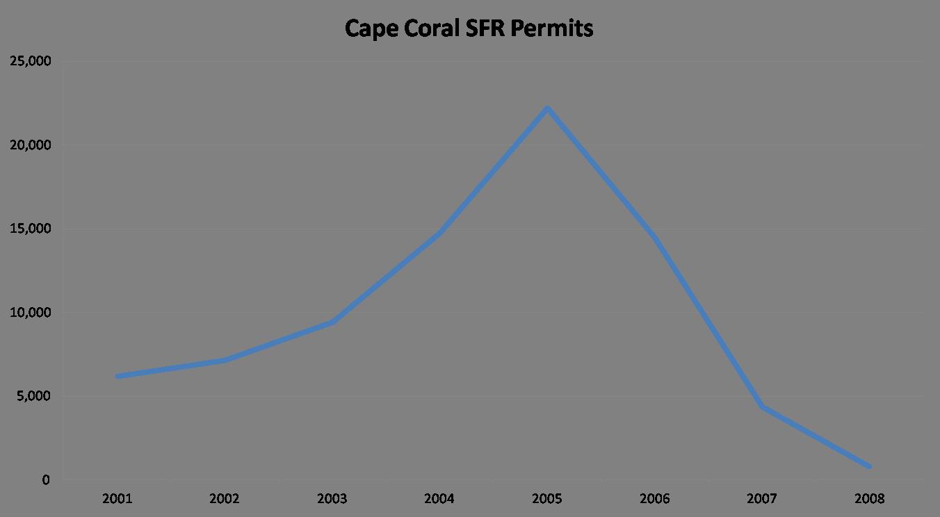 The future of the SWFL housing market 2019 single family permits in Cape Cora; 2001 thru 2008
