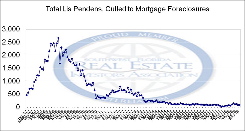 Foreclosure report for Lee County
