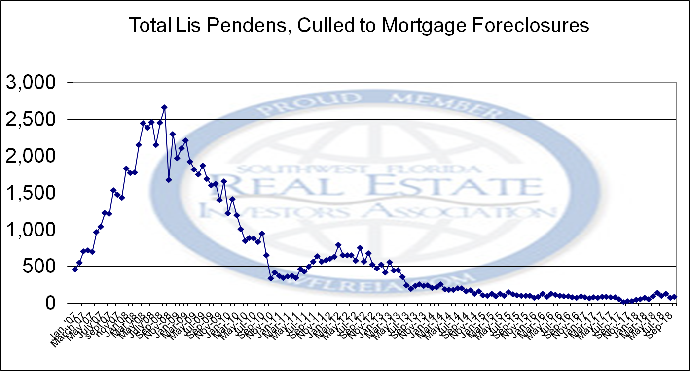 Foreclosure report for Lee County showing the entire last cycle for Lis Pendens filings