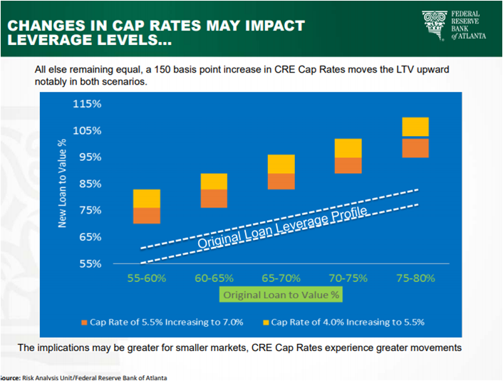 The future of the SWFL housing market 2019 a chart showing how an increase in cap rates will change the LTV of financed commercial transactions