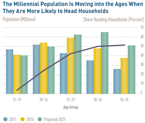 The future of the SWFL housing market 2019 chart showing millennial population as they are likely to head households