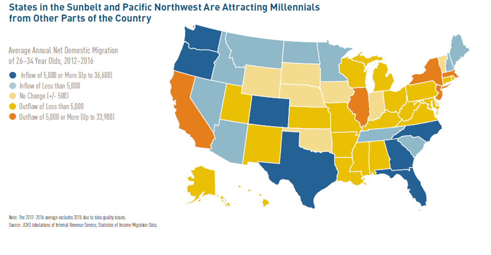 The future of the SWFL housing market 2019 showing the migration for attracting millennials