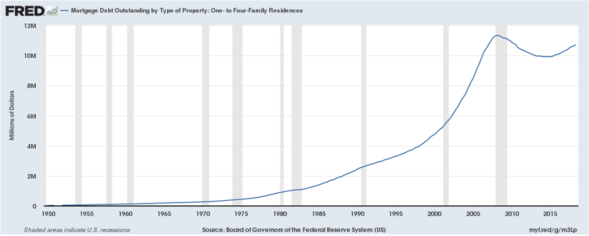The future of the SWFL housing market 2019 How about 1 to 4 family residential debt levels? This shows how under or over-leveraged this is in relation to the economy.
