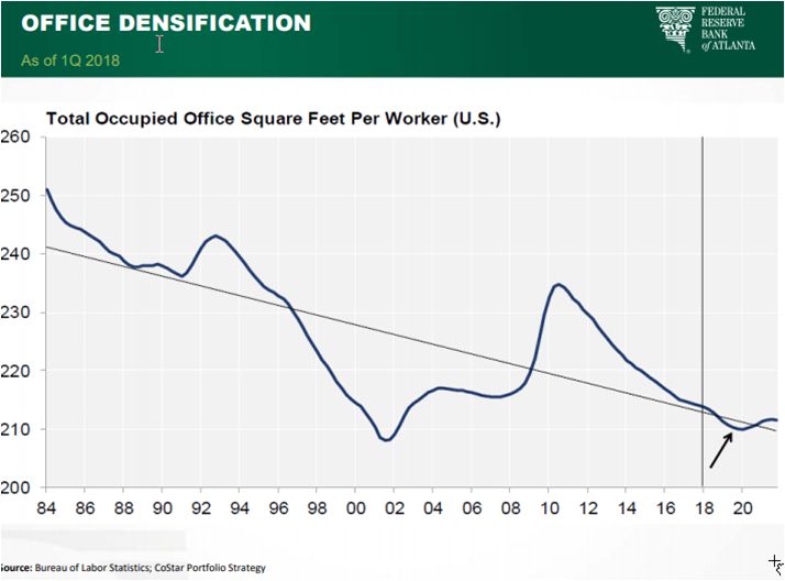 The future of the SWFL housing market 2019, this is a chart showing total occupied square feet by worker