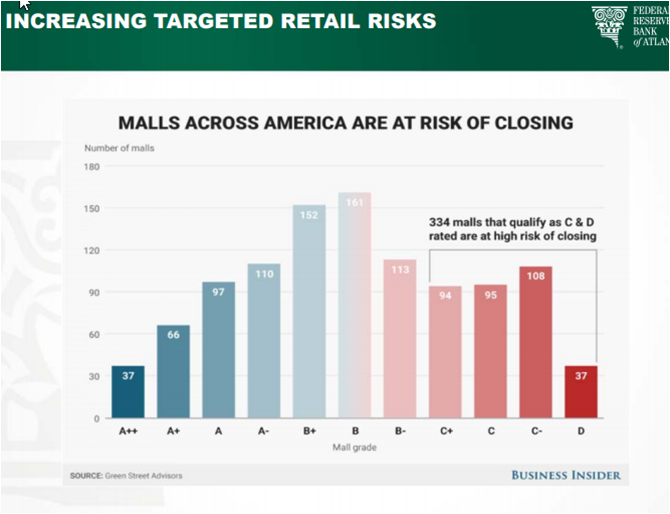 The future of the SWFL housing market 2019 showing the malls at risk of closing by asset class