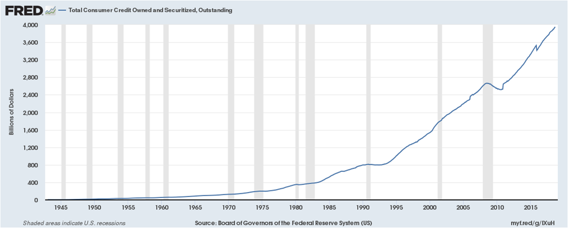 The future of the SWFL housing market 2019 this is a chart showing the Total Consumer Credit Owned and Securitized, Outstanding
