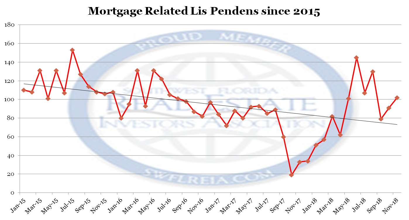 November 2018 Foreclosure report for Lee County Lis Pendens Filed Since 2015