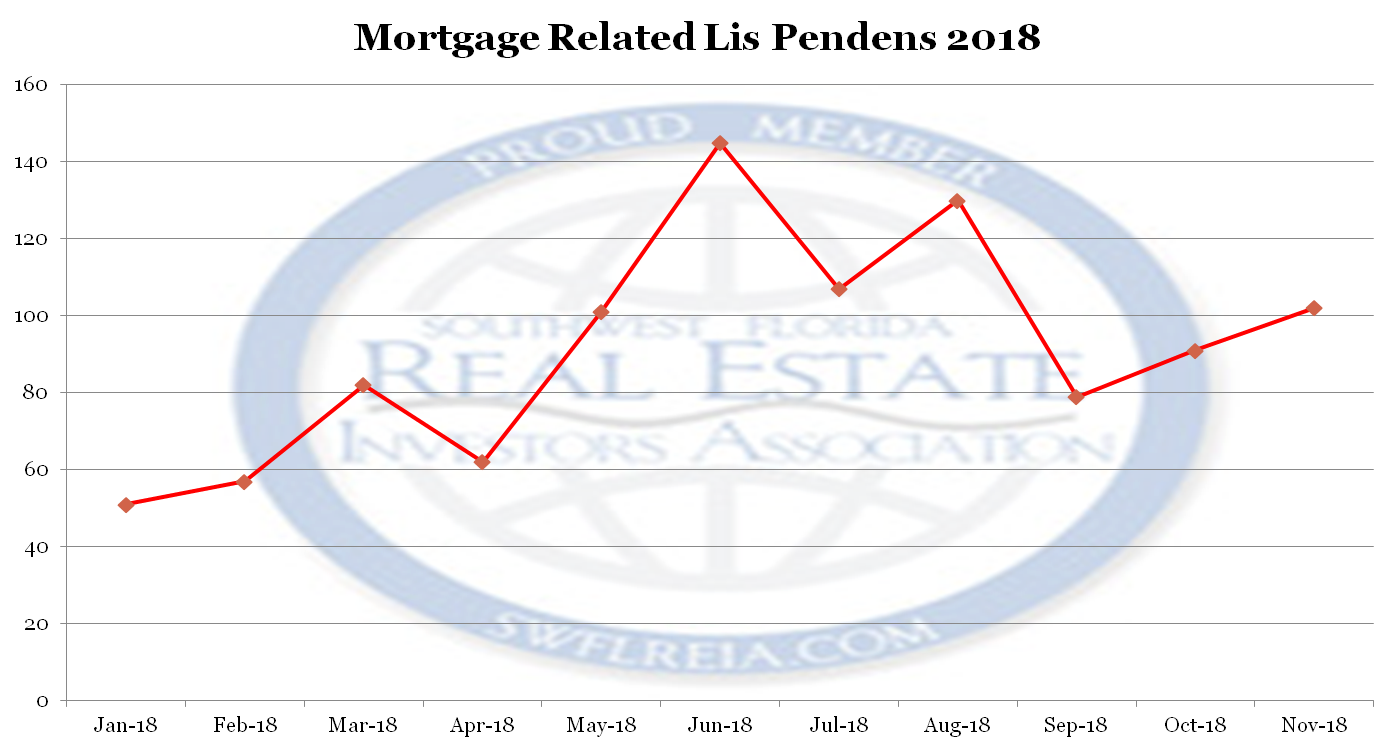 November 2018 Foreclosure report for Lee County Lis Pendens Filed Since 2018