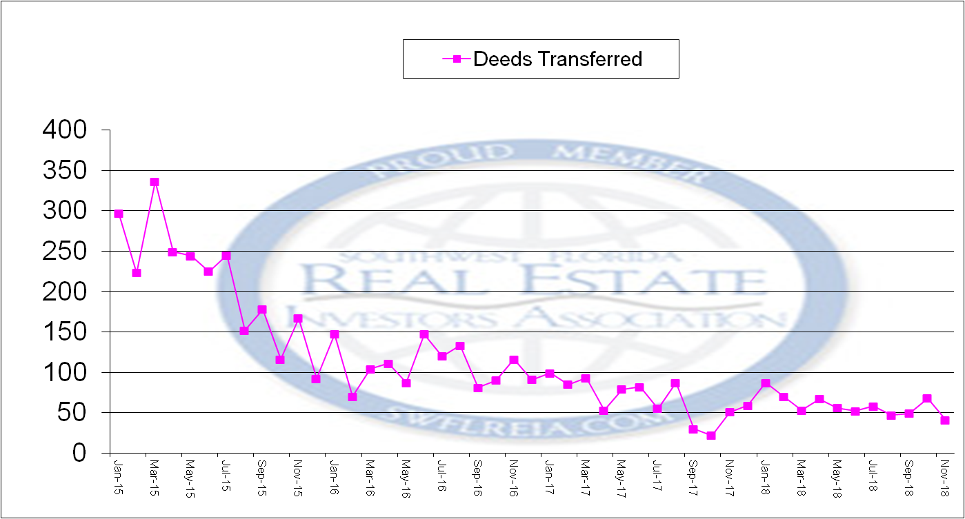 November 2018 Foreclosure report for Lee County deeds conveyed since 2015