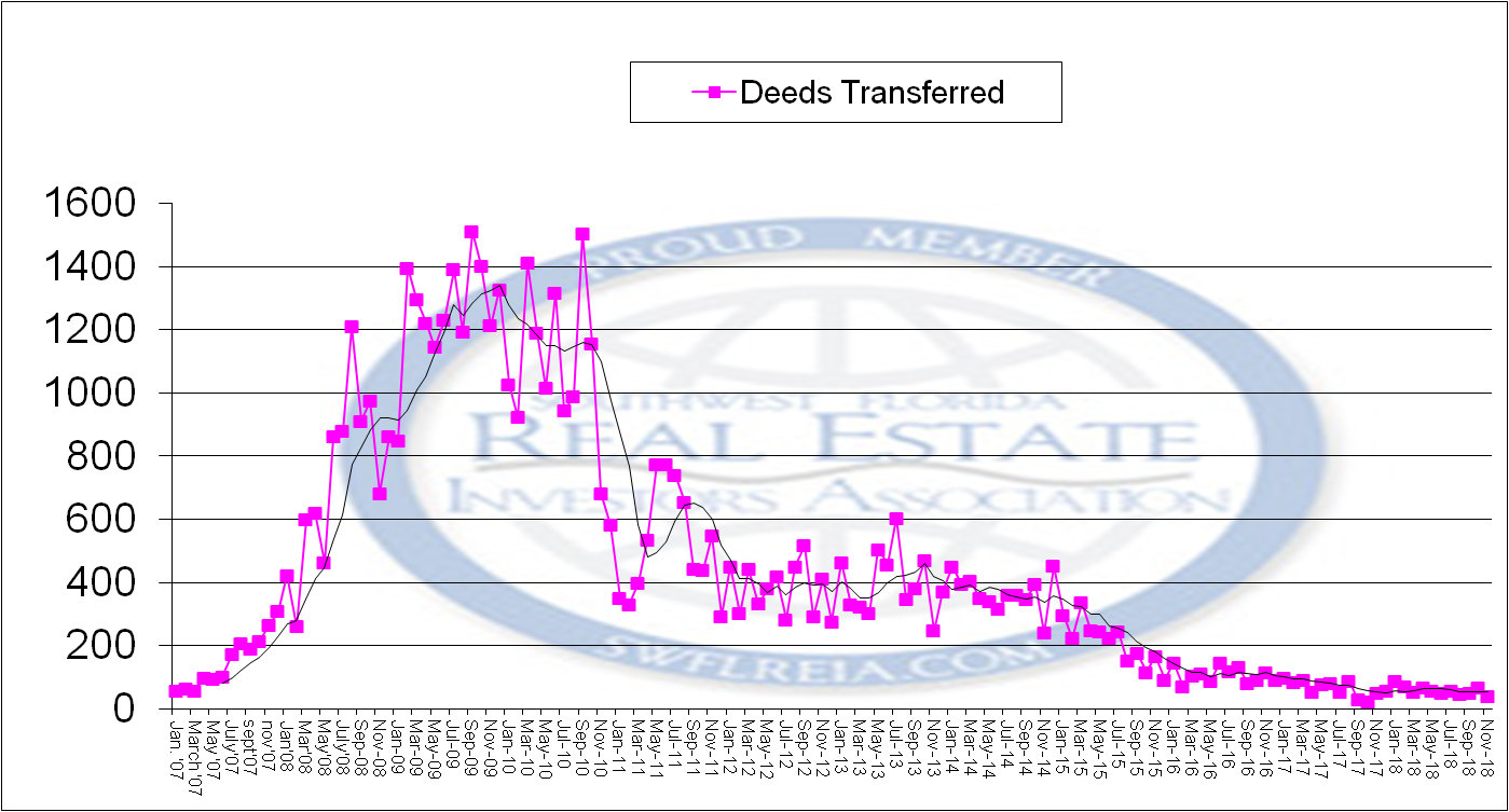 November 2018 Foreclosure report for Lee County total trend of the deeds conveyed