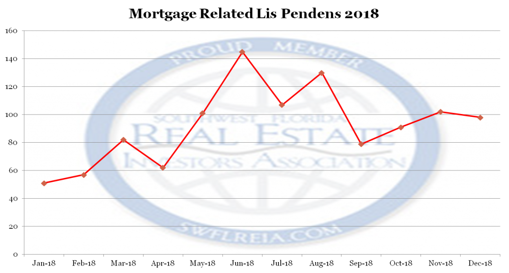 December 2018 Lee County Florida foreclosure report Lis Pendens since 2018