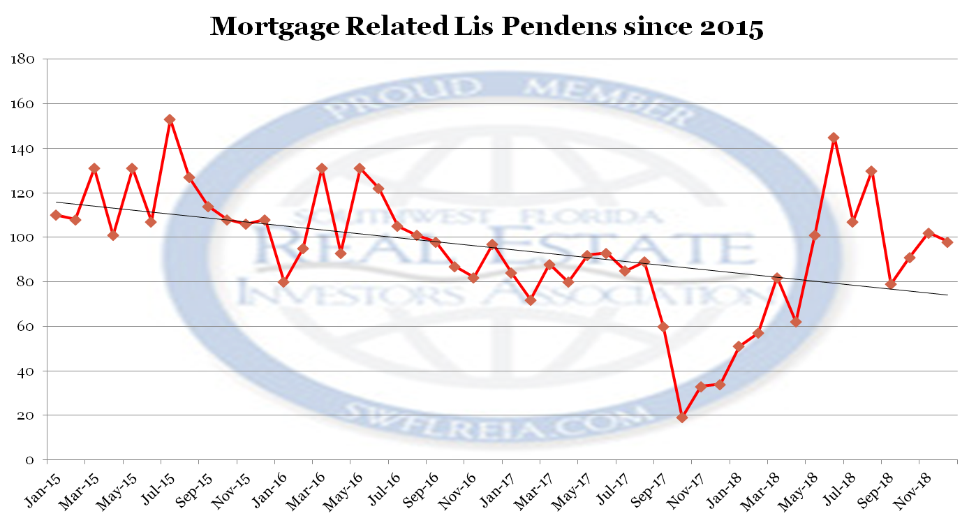 December 2018 Lee County Florida foreclosure report lis pedens filings since 2015