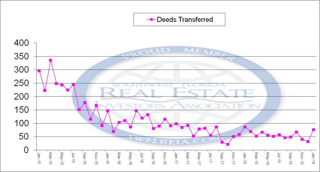 Deeds Transferred via a Certificate of Title January 2015 to January 2019 for the January 2019 Lee County Florida foreclosure report